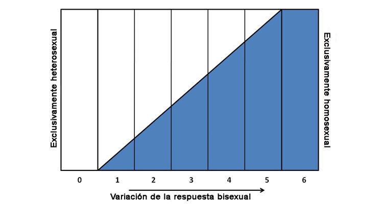 Heteroflexibilidad - Escala de Kensey